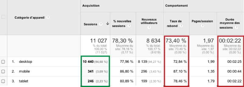 Figure 1 - Données Google Analytics