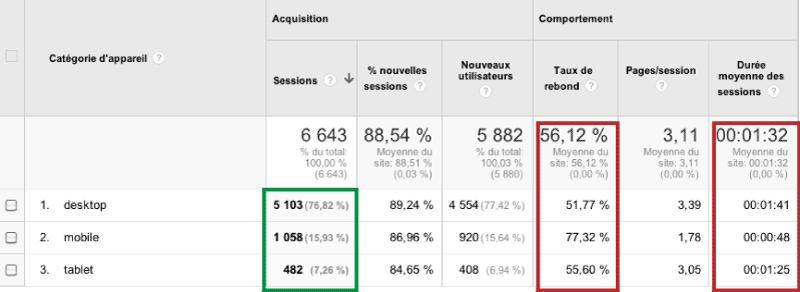 Figure 2 - Données Google Analytics