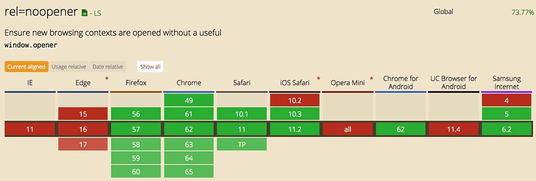 Compatibilité des navigateurs avec rel=noopener