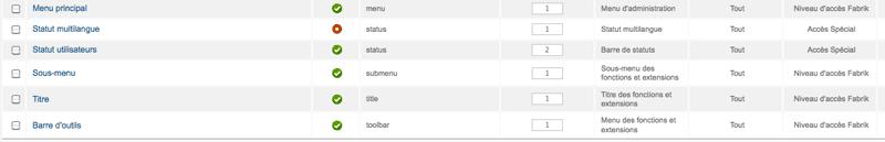 Niveau d'accès des modules de l'administration de Joomla